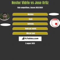Nestor Vidrio vs Jose Ortiz h2h player stats