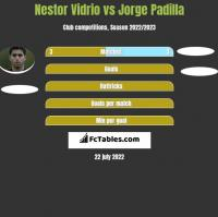 Nestor Vidrio vs Jorge Padilla h2h player stats