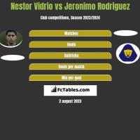 Nestor Vidrio vs Jeronimo Rodriguez h2h player stats
