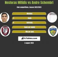Nestoras Mitidis vs Andre Schembri h2h player stats