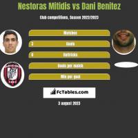 Nestoras Mitidis vs Dani Benitez h2h player stats
