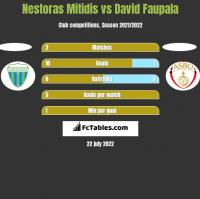 Nestoras Mitidis vs David Faupala h2h player stats