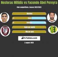 Nestoras Mitidis vs Facundo Abel Pereyra h2h player stats