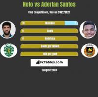 Neto vs Aderlan Santos h2h player stats