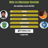 Neto vs Adessoye Oyevole h2h player stats