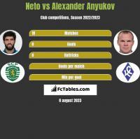 Neto vs Alexander Anyukov h2h player stats