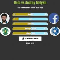 Neto vs Andrey Malykh h2h player stats