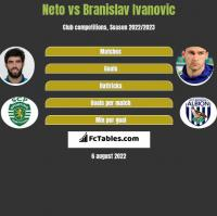 Neto vs Branislav Ivanovic h2h player stats