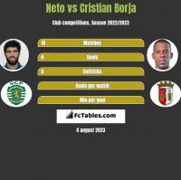 Neto vs Cristian Borja h2h player stats