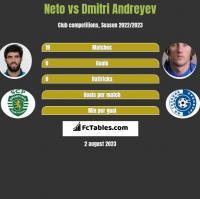 Neto vs Dmitri Andreyev h2h player stats