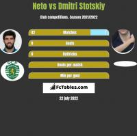 Neto vs Dmitri Stotskiy h2h player stats