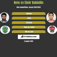 Neto vs Elmir Nabiullin h2h player stats