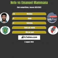 Neto vs Emanuel Mammana h2h player stats