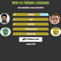 Neto vs Fabiano Leismann h2h player stats