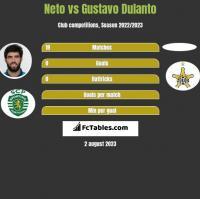 Neto vs Gustavo Dulanto h2h player stats