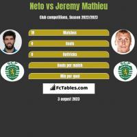 Neto vs Jeremy Mathieu h2h player stats