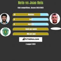 Neto vs Joao Reis h2h player stats