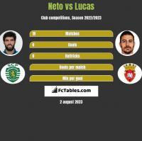 Neto vs Lucas h2h player stats