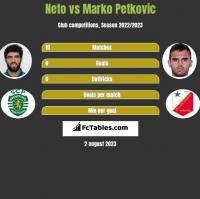 Neto vs Marko Petkovic h2h player stats