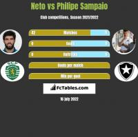 Neto vs Philipe Sampaio h2h player stats