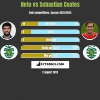 Neto vs Sebastian Coates h2h player stats