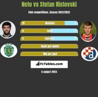 Neto vs Stefan Ristovski h2h player stats
