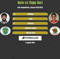 Neto vs Tiago Ilori h2h player stats