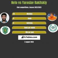 Neto vs Yaroslav Rakitskiy h2h player stats