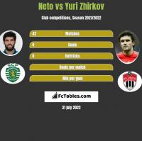 Neto vs Yuri Zhirkov h2h player stats