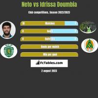 Neto vs Idrissa Doumbia h2h player stats