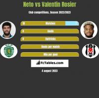 Neto vs Valentin Rosier h2h player stats