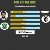 Neto vs Fahd Moufi h2h player stats