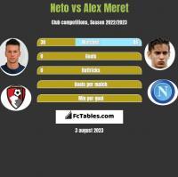 Neto vs Alex Meret h2h player stats