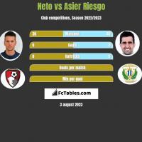 Neto vs Asier Riesgo h2h player stats