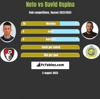 Neto vs David Ospina h2h player stats