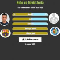 Neto vs David Soria h2h player stats