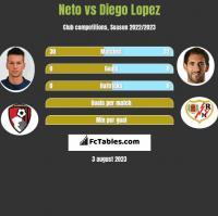 Neto vs Diego Lopez h2h player stats