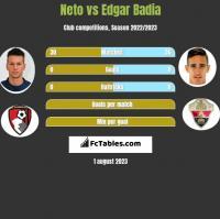Neto vs Edgar Badia h2h player stats