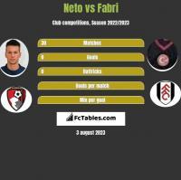 Neto vs Fabri h2h player stats