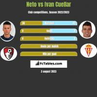 Neto vs Ivan Cuellar h2h player stats