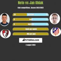 Neto vs Jan Oblak h2h player stats