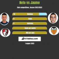 Neto vs Jaume h2h player stats
