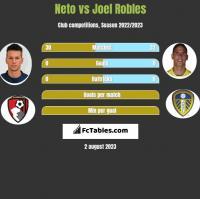 Neto vs Joel Robles h2h player stats