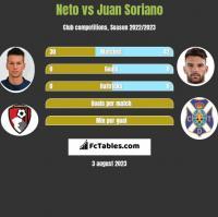 Neto vs Juan Soriano h2h player stats