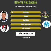 Neto vs Pau Sabata h2h player stats
