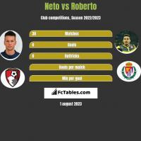Neto vs Roberto h2h player stats