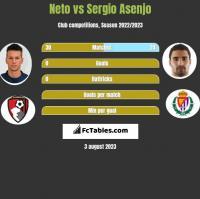 Neto vs Sergio Asenjo h2h player stats