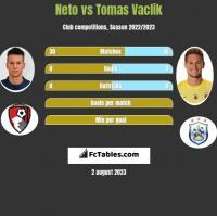 Neto vs Tomas Vaclik h2h player stats