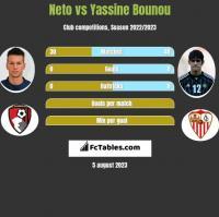 Neto vs Yassine Bounou h2h player stats