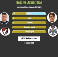 Neto vs Javier Diaz h2h player stats